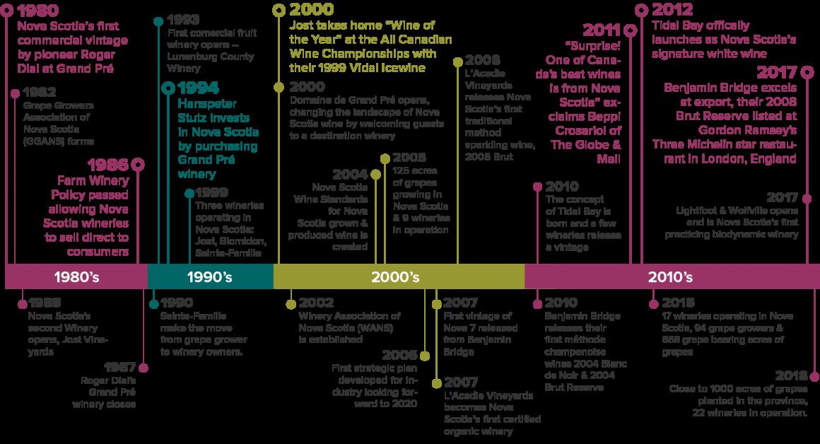 Nova Scotia Wine Timeline