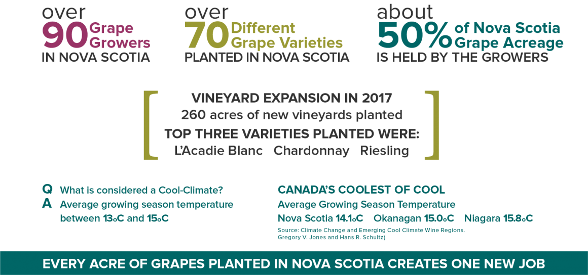 Grape Industry of Nova Scotia